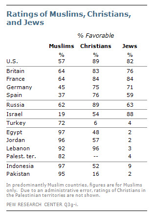 2011 Muslim views on Christians and Jews.png