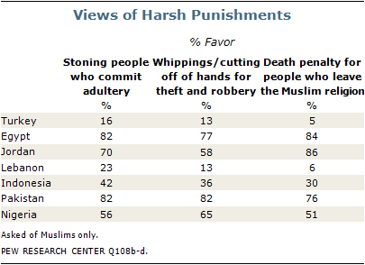 PEW 2010 Muslim Support for Severe Laws.png