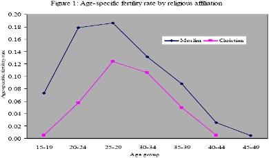 Muslim statistics population wikiislam fertility lebanon f1 sciox Image collections