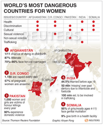Image result for oppression of women in muslim nations