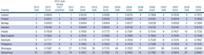 World Gender Gap 2012 top 10.jpg