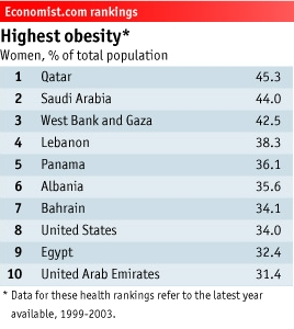 Economist rankings obesity women.JPG
