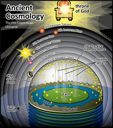 File:Ancient-Cosmology.jpg
