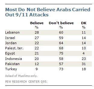 2011 Muslim opinions about 9 11.png