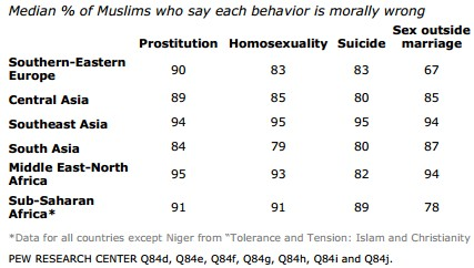 Islam accepting homosexuality in christianity