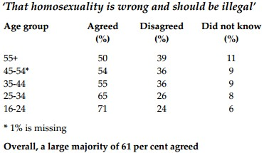 Policy-exchange-poll-homosexuality.jpg